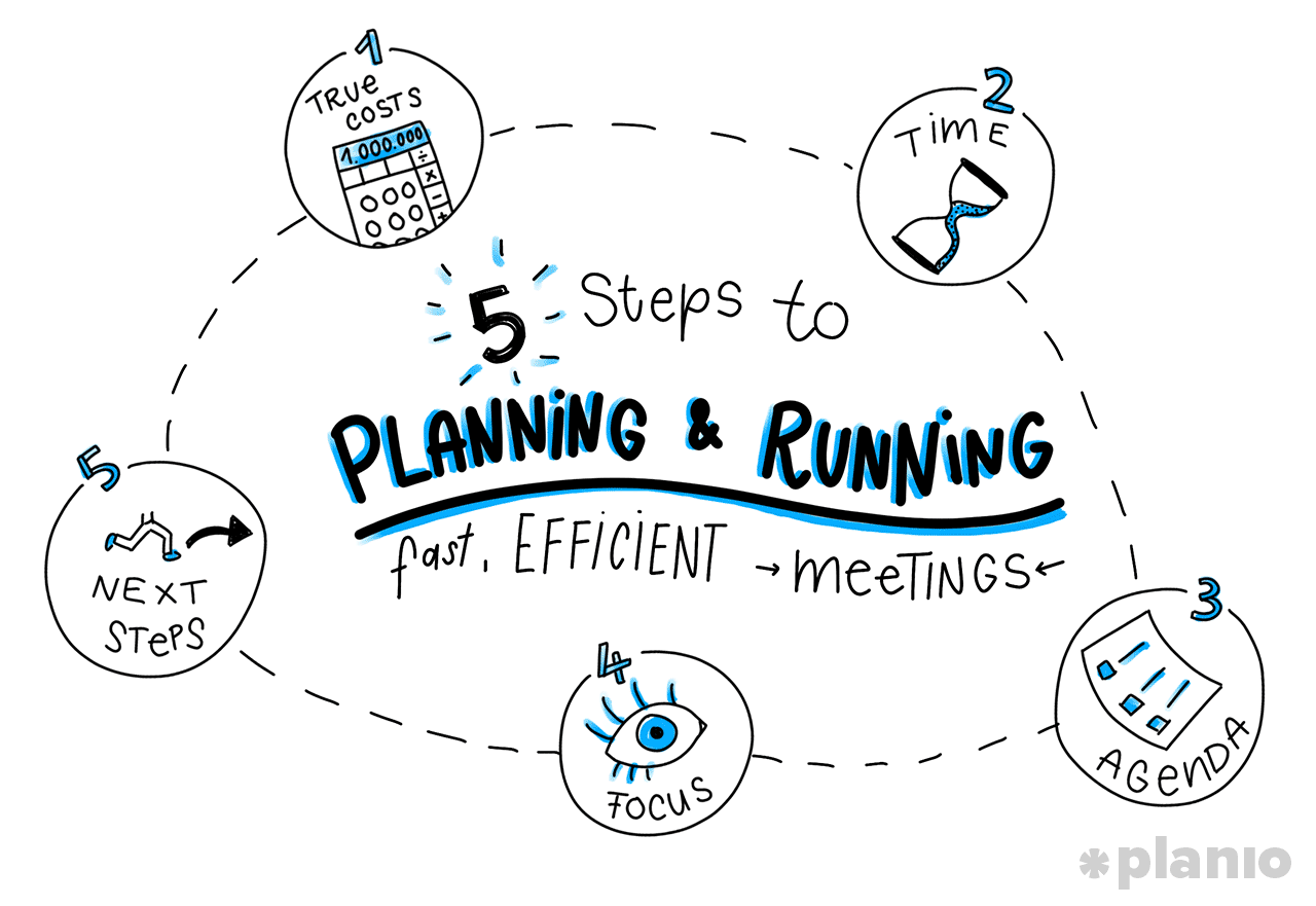 5 Steps to Planning and Running Fast, Efficient Meetings (Including ...